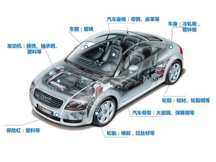 卓创资讯-汽车回收拆解行业现状和未来